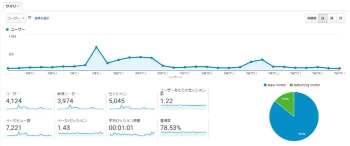 【ブログ運営報告】2019年3月(開設後6か月)