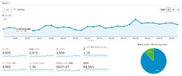 【ブログ運営報告】2019年4月(開設後7ヵ月)