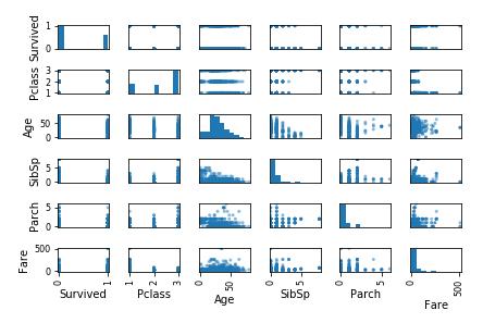 【kaggle入門】データ理解:2変数間の散布図で関係性を把握