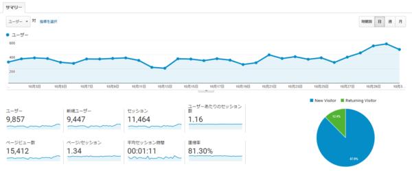 【ブログ運営報告】2019年10月(開設後1年1か月)