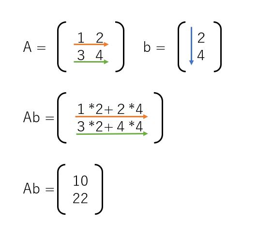 AI実装検定のサンプル問題を解説します