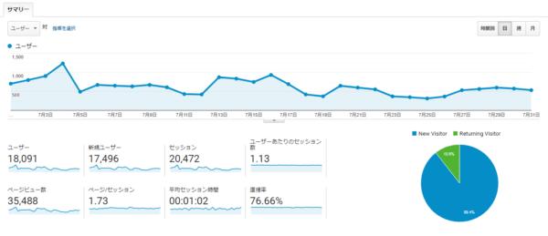 【ブログ運営報告】2020年07月(開設後1年10か月)