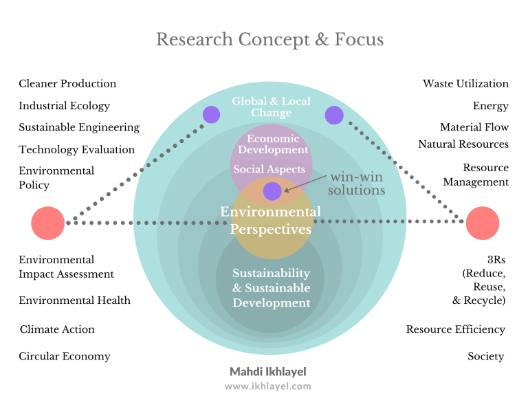 Research Concept & Focus