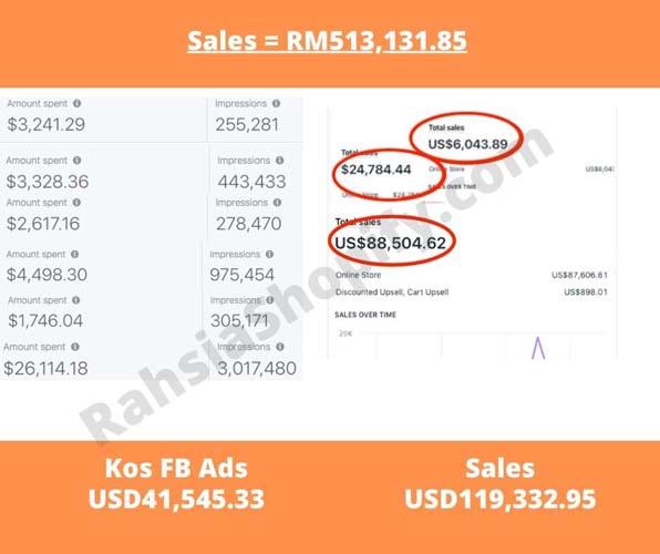 jana RM500 ribu dengan dropship USD