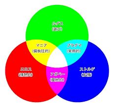 ラブスタイル類型理論