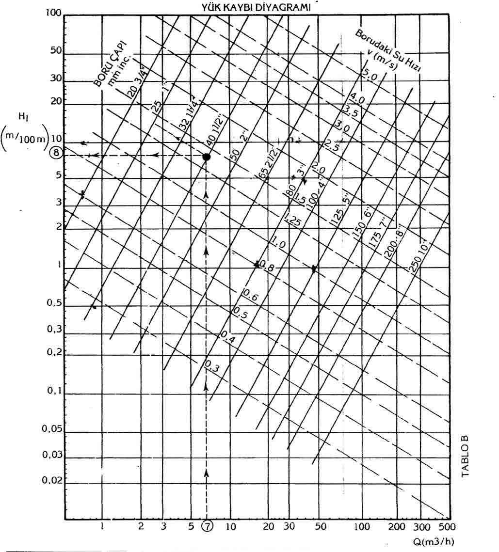 Pipe Pressure Loss Diagram
