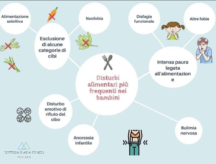 tipologie disturbi alimentari