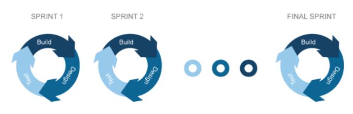 Le cycle de vie Agile : les sprints