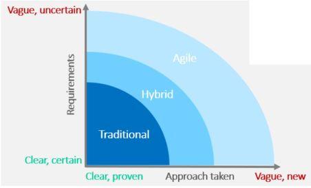 La définition des attentes du client en gestion de projet