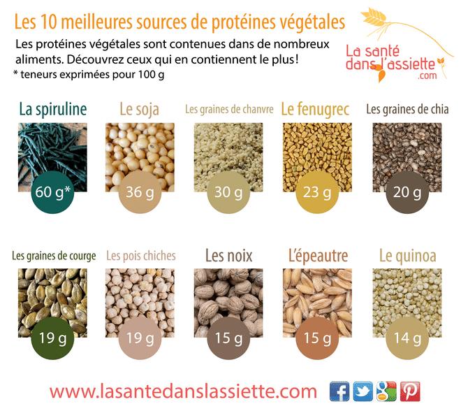 10 meilleures sources de proteines vegetales
