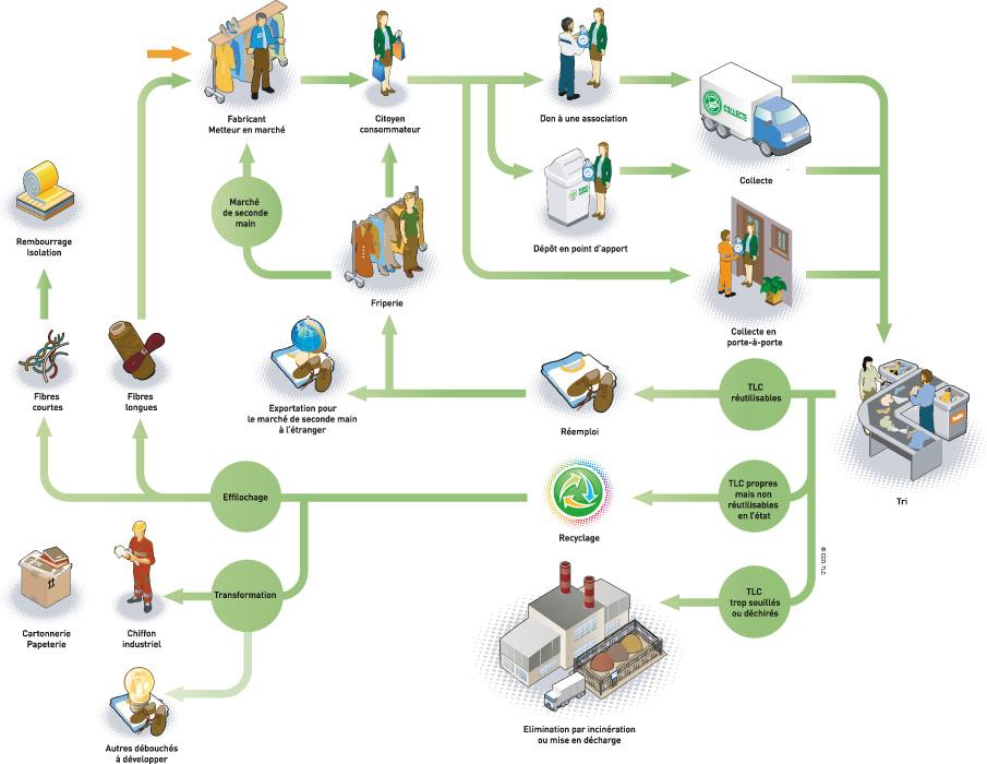 Le tri de nos déchets est vraiment un acte citoyen qui contribue à la  préservation de notre environnement. Lorsque vous souhaitez vous  débarrasser de vos ... 033e6d586ee