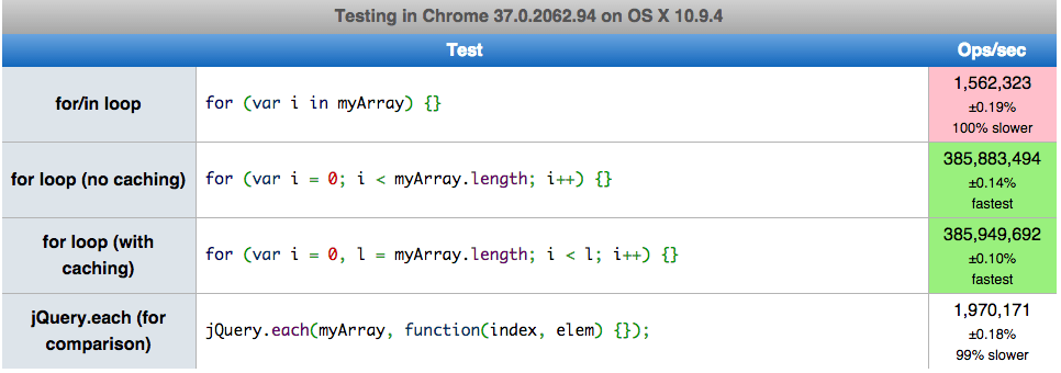 javascript-native-vs-jquery-loop-performance-screenshot-in-chrome-latest-on-mac-osx
