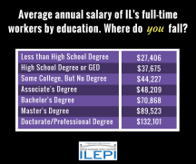 Income IL - Educational Attainment