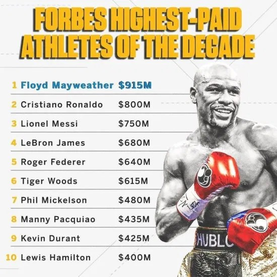 """Forbes Reveals List Of """"Top 10 Highest Paid Athletes of the Decade"""" As Floyd Mayweather leads"""