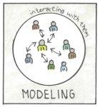 agile coach modeling