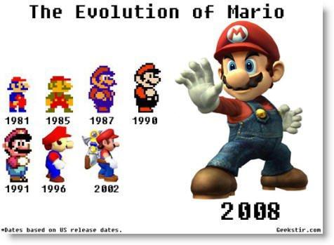 Evolucion Grafica de Mario Bros