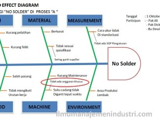Pengertian diagram sipoc dan cara membuatnya ilmu manajemen industri pengertian cause and effect diagram fishbone diagram cara membuatnya ccuart Gallery