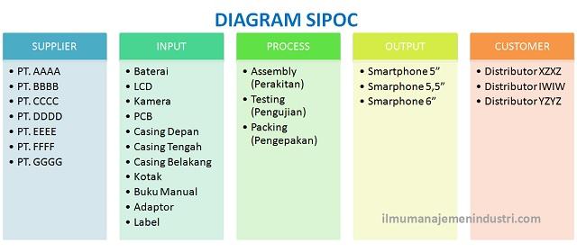 Pengertian diagram sipoc dan cara membuatnya ilmu manajemen industri ccuart Images