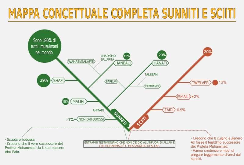 Mappa concettuale sunniti e sciiti, sciiti e sunniti mappa concettuale, sciiti e sunniti mappa, mappa concettuale sunnismo e sciismo