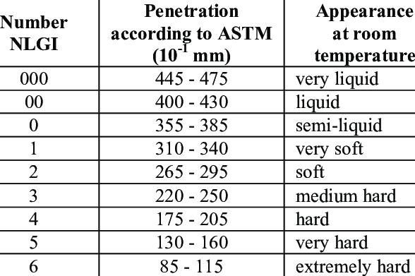 ilmuteknik.id - Classification of grease under NLGI consistency class 7