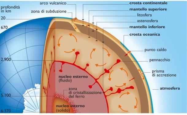 nucleo_terrestre.jpg