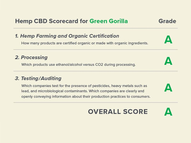 Green Gorilla Scores an 'A' in Center for Food Safety's Hemp CBD Scorecard
