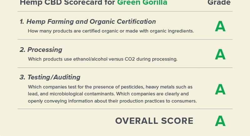 Green Gorilla Scores an 'A' in Center for Food Safety's Hemp CBD Scorecard