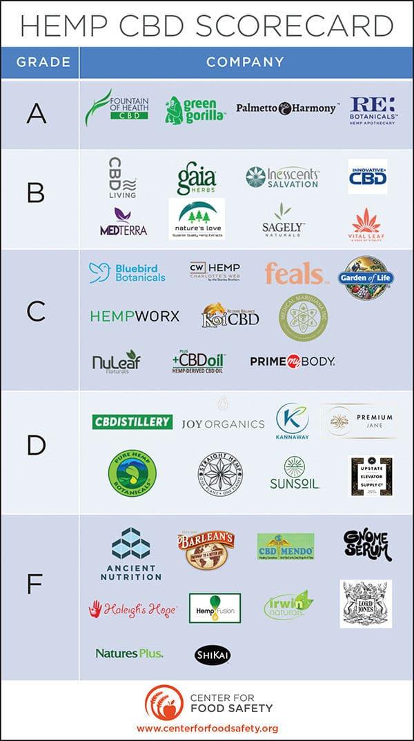 Green Gorilla receives 'A' grade rating on scorecard for certified organic CBD