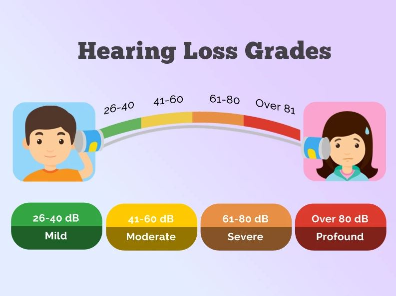 Hearing Loss Types, Causes, and Solutions