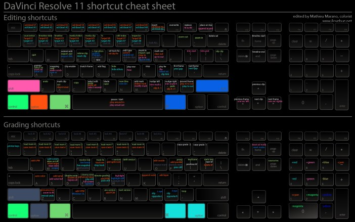 davinci resolve shortcut cheat sheet