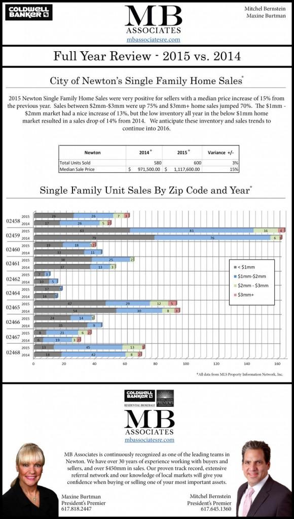 Newton Real Estate Report