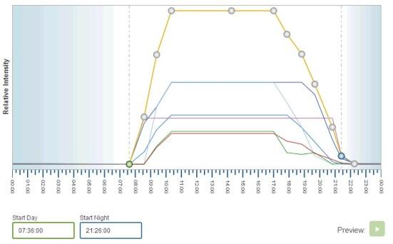 Ecotech Radion Pro Graph Schedule Download