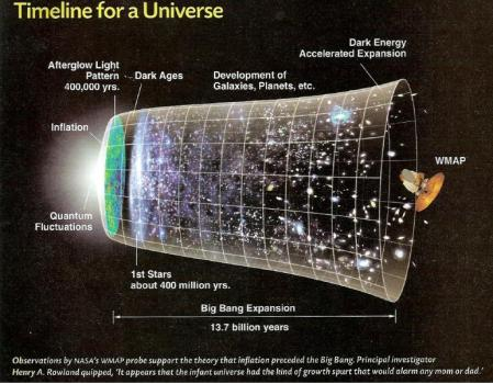 Universe_Time