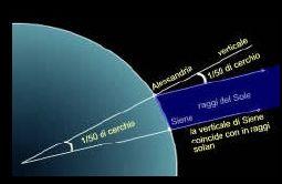 Eratostene calcolo circonferenza terrestre