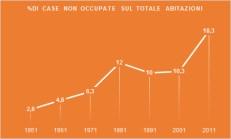 percentuale abitazioni non occupate modena