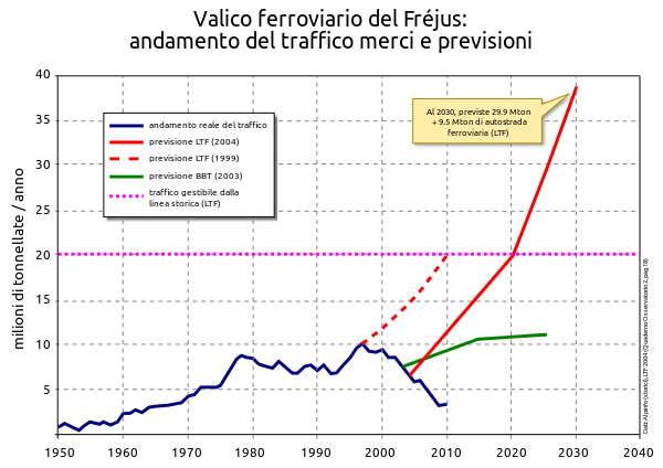 600px-Traffico_frejus_1950-2030.svg