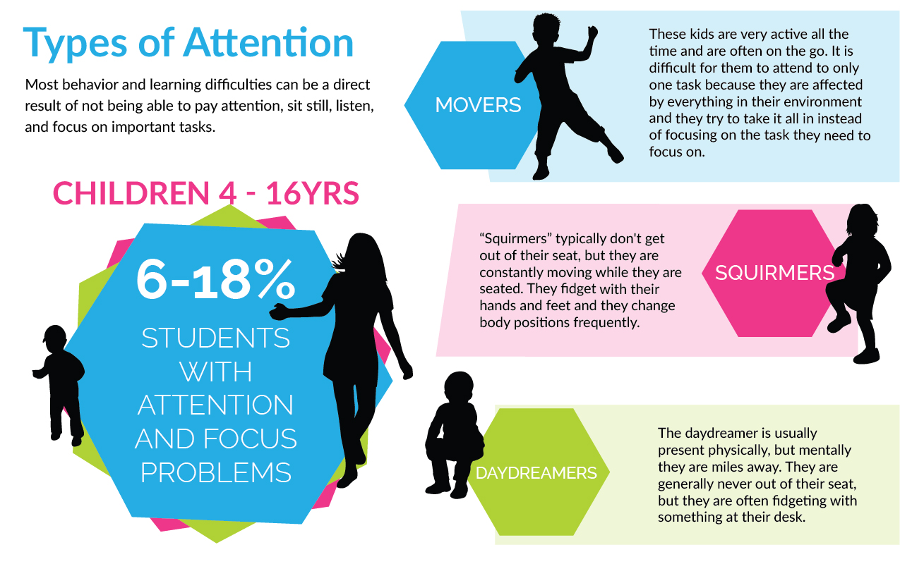 Types Of Attention Why Attention And Focus Issues Are