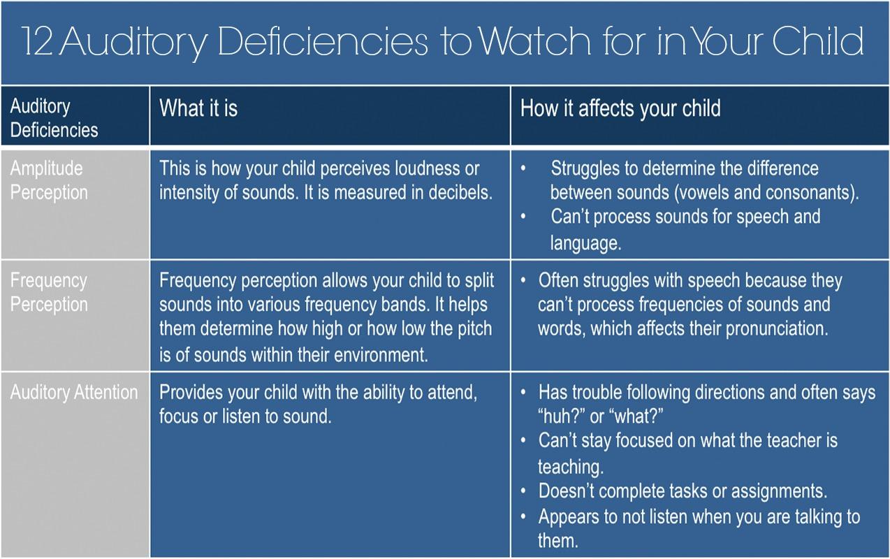 Auditory Deficiencies 12 Auditory Processing Deficiencies