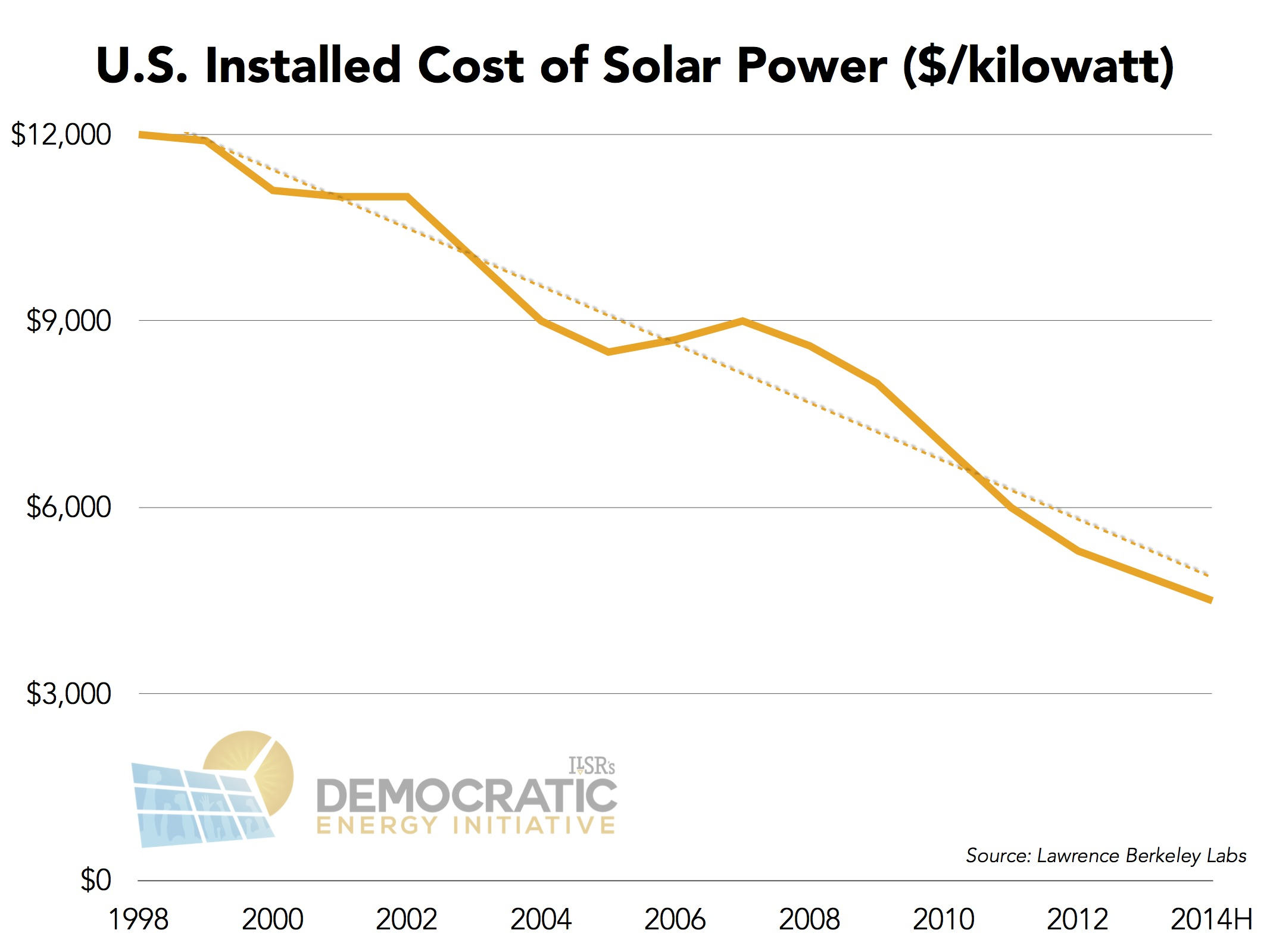 Pewaukee Economics The Power Of Solar Power