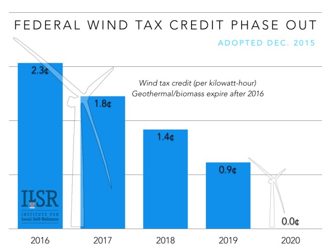 Residential Renewable Energy Tax Credit Form (ilsr.org)
