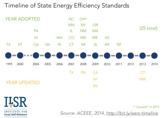 state energy efficiency