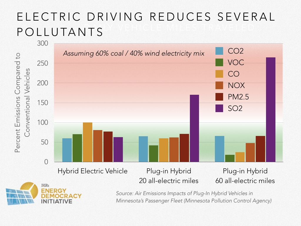 Ev Report Update From John Farrell Of Ilsr Rapid Shift Solar Powered Cars Diagram The Car Accessory Socket Sulfur Dioxide Should Be Ignored As Emissions Rate Dioxides Is 99 Lower With Natural Gas And 100 More Wind Or Power