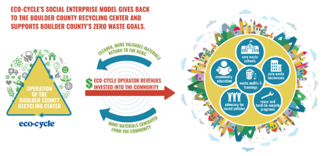 Eco Cycle Reinvests The Revenue It Receives From The Bcrc Operations Into Zero Waste Community Based Infrastructure Education Outreach And Advocacy