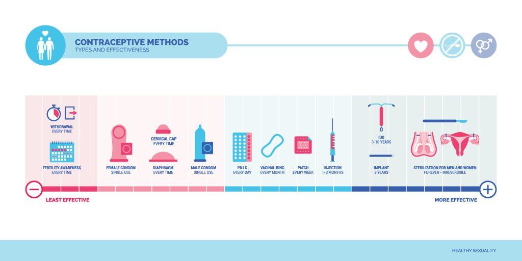 Différents modes de contraception classés du moins efficace au plus efficace.