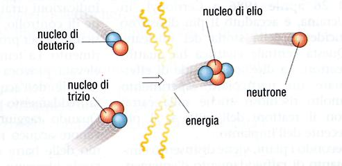 Processo di fusione nucleare