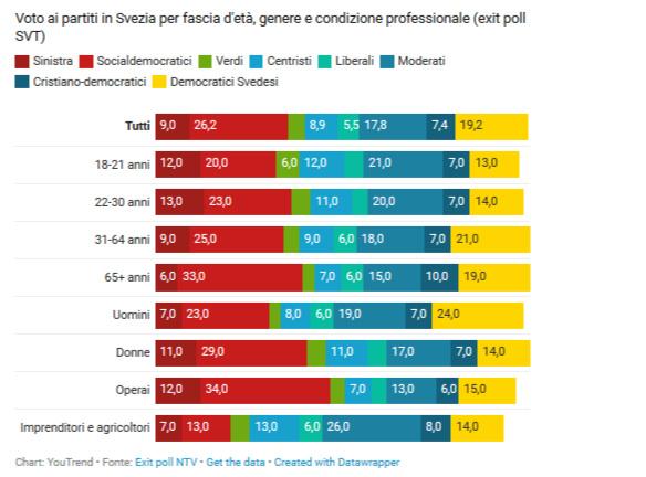 elezioni in Svezia