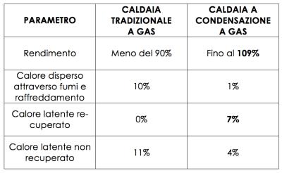 Confronto caldaia a condensazione tradizionale convenzionale