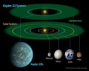 Sistema Kepler 22