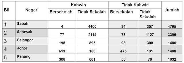 statistik hamil malaysia luar nikah berkahwin