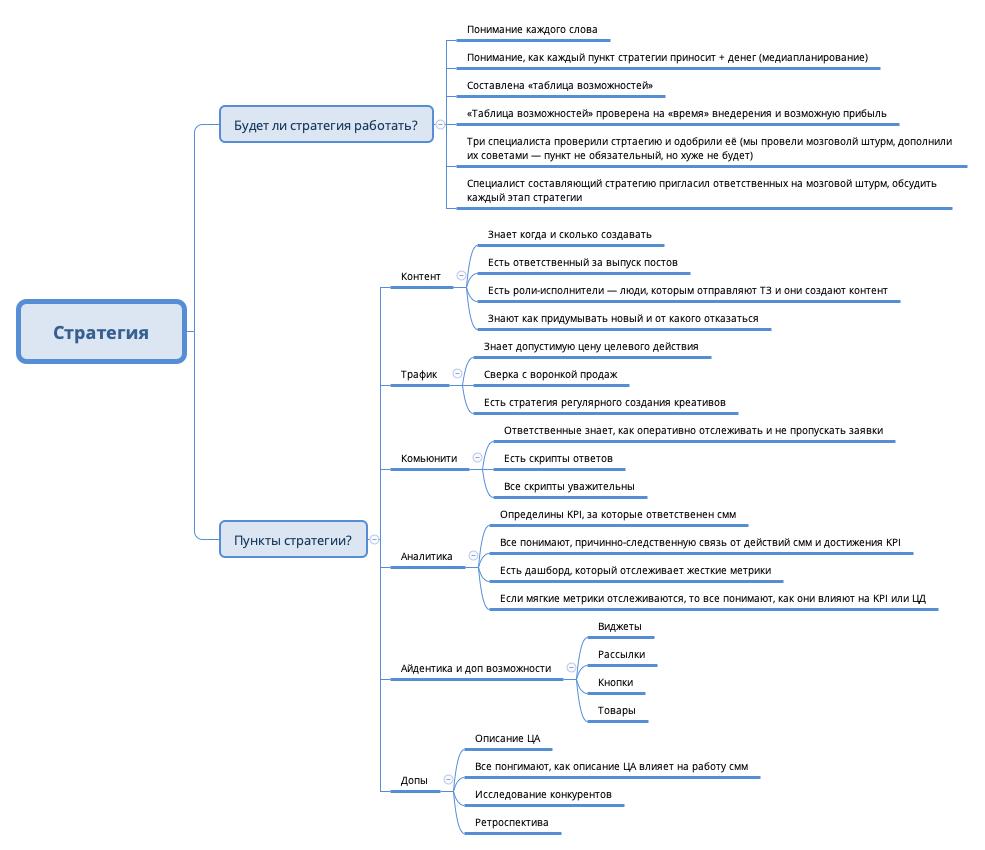 ментальная карта проверки стратегии